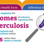Genomics health facts: Infectious disease