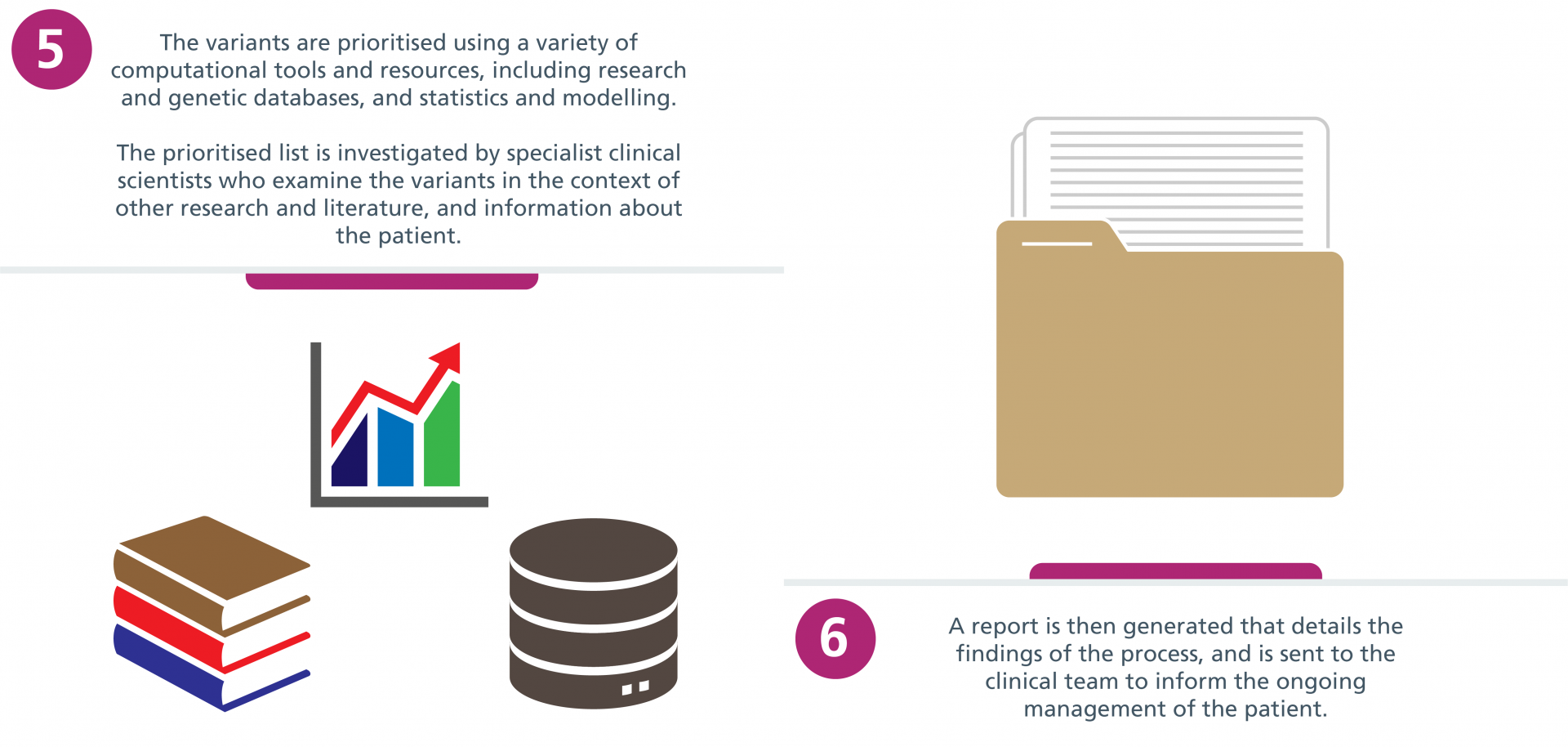 Step 5: The variants are prioritised using a variety of computational tools and resources, including research and genetic databases, and statistics and modelling. The prioritised list is investigated by specialist clinical scientists who examine the variants in the context of other research and literature, and information about the patient. Step 6: A report is then generated that details the findings of the process, and is sent to the clinical team to inform the ongoing management of the patient.