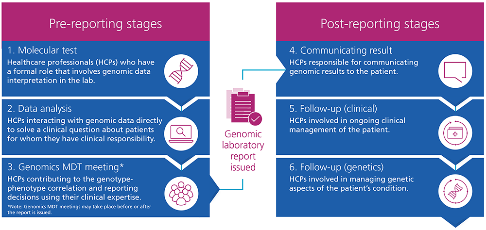 This image shows the six key stages in the results pathway and describes the healthcare professionals, or HCPs, who are involved in each stage. Stage 1, Molecular test: HCPs who have a formal role that involves genomic data interpretation in the lab. Stage 2, Data analysis: HCPs interacting with genomic data directly to solve a clinical question about patients for whom they have clinical responsibility. Stage 3, Genomics MDT meeting: HCPs contributing to the genotype-phenotype correlation and reporting decisions using their clinical expertise. (Note: Genomics MDT meetings may take place before or after the report is issued.) Stage 4, Communicating result: HCPs responsible for communicating genomic results to the patient. Stage 5, Follow-up (clinical): HCPs involved in ongoing clinical management of the patient. Stage 6, Follow-up (genetics): HCPs involved in managing genetic aspects of the patient's condition.
